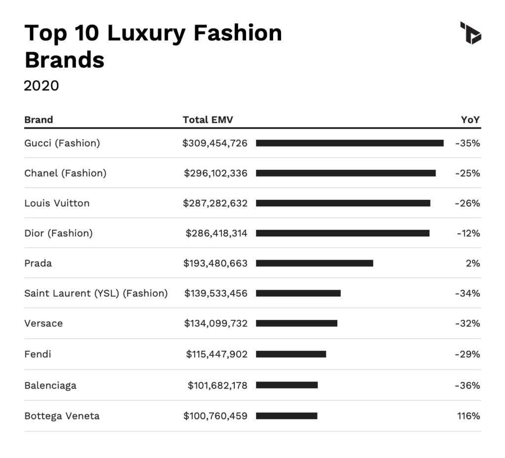 Brand & Influencer: i trend internazionali 2020/2021
