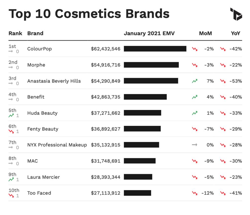 US Cosmetics Metrics via Tribe Dynamics