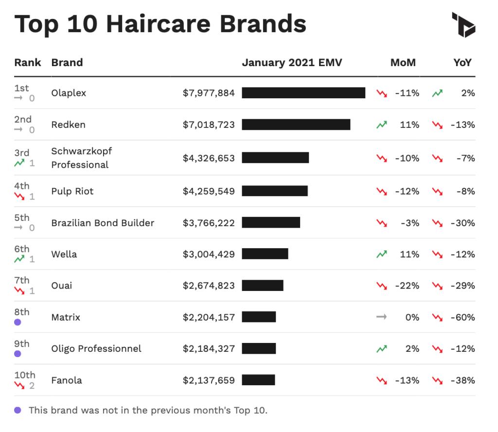 US Haircare Metrics via Tribe Dynamics