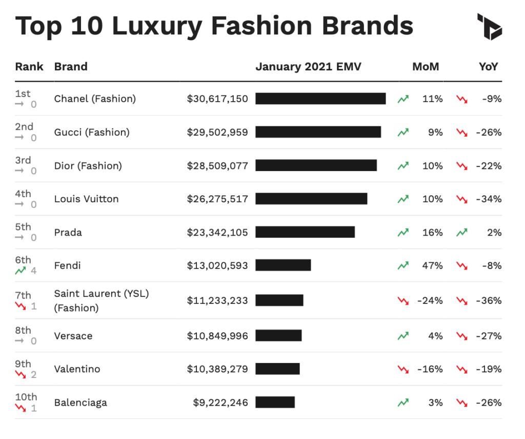 US Luxury Fashion Metrics via Tribe Dynamics
