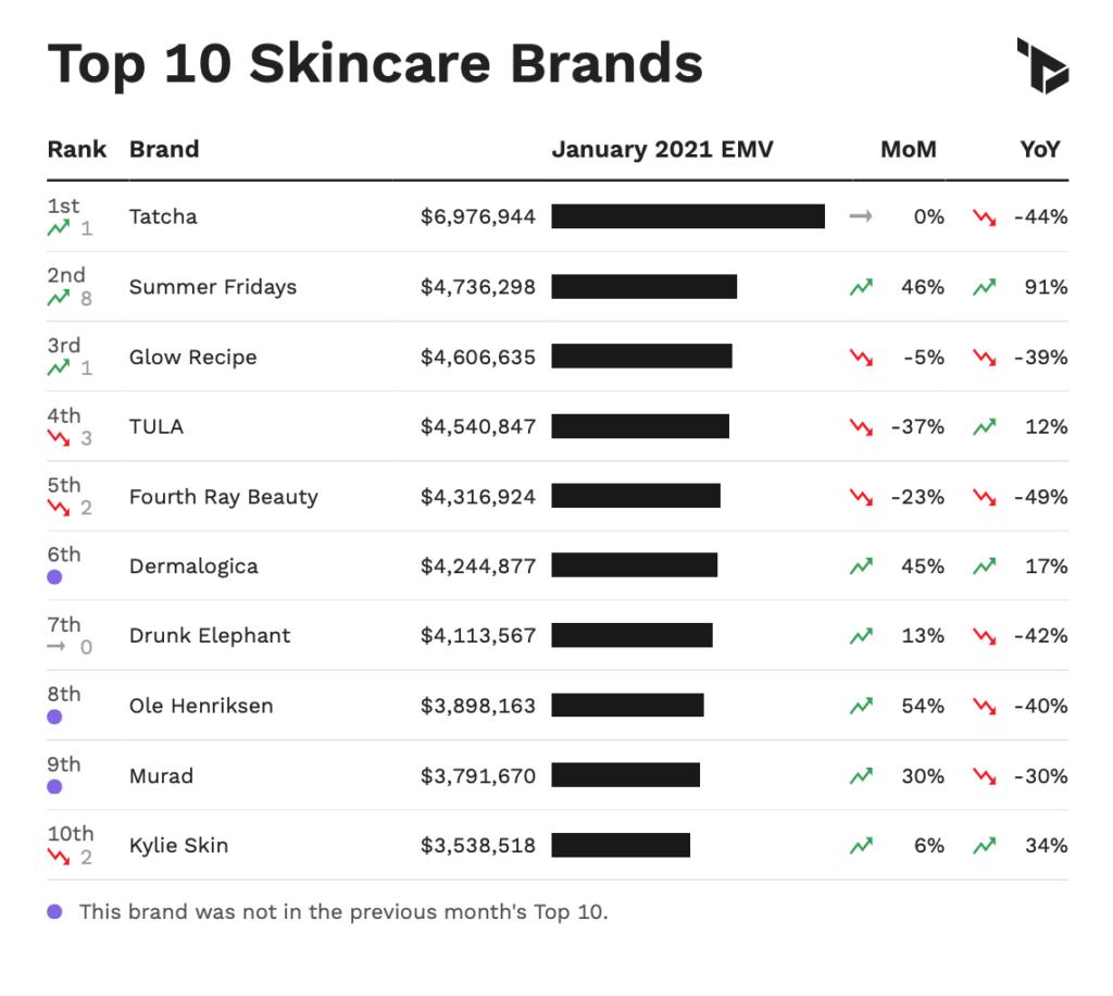 US Skincare Metrics via Tribe Dynamics